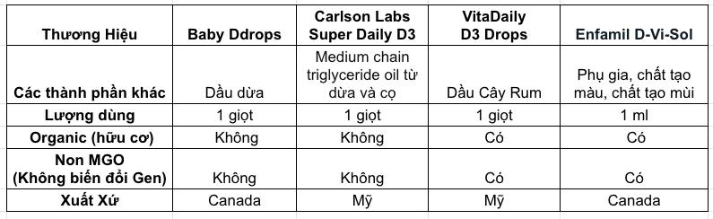 So sánh các loại Vitamin D cho trẻ sơ sinh